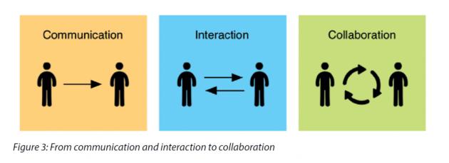 Figur som visar hur du går från kommunikation och interaktion till kollaboration