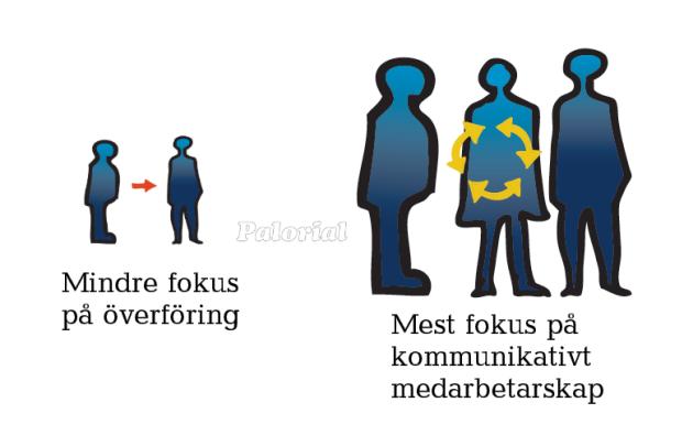 Illustration över hur du ändrar fokus så att kommunikativt medarbetarskap står i centrum